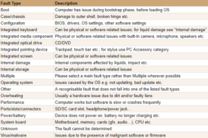 Open Repair Data : List of fault type descriptions