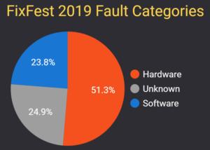 FixFest 2019 Fault Categories
