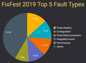 Open Repair Data : FixFest 2019 : Top 5 Fault Types