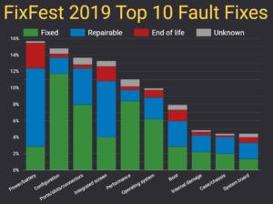 Open Repair Data : FixFest 2019 : Top 10 Fault Fixes