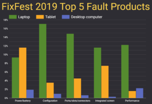 Open Repair Data : FixFest 2019 : Top 5 Fault Products